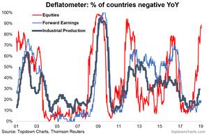 The deflatometer - gauge of global economic deflation risk