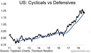 US cyclical vs defensive stocks relative performance