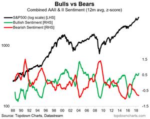 S&P500 bullish vs bearish investor sentiment