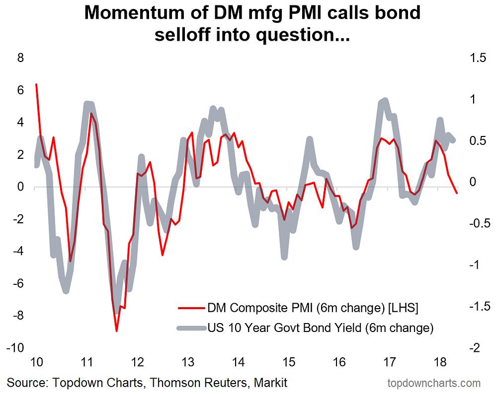 bond yield momentum vs economic momentum graph