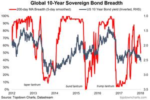 bond market breadth