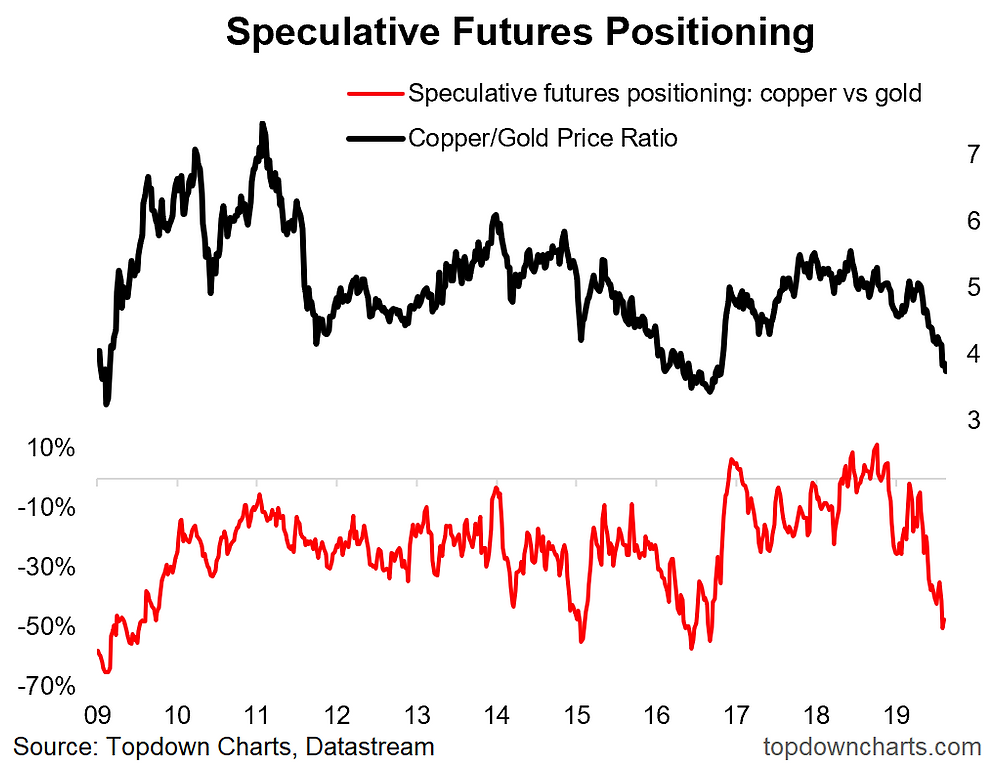 copper vs gold ratio and relative futures positioning indicator