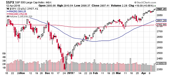 Weekly S&P 500 #ChartStorm - 14 April 2019