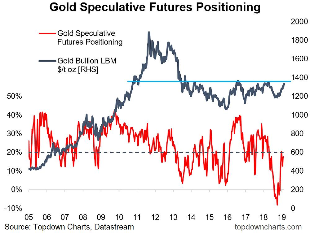 Gold sentiment chart - potential breakout