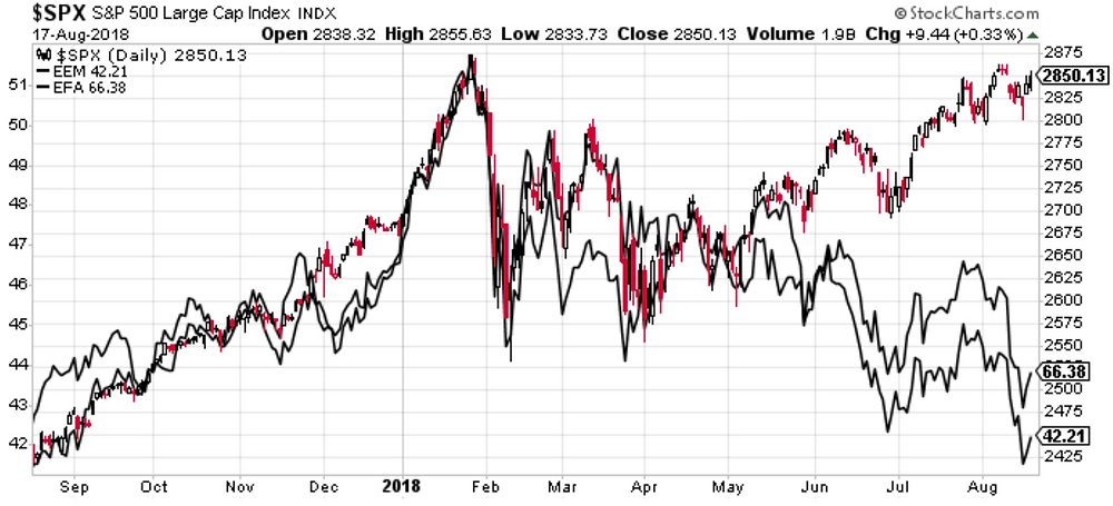 S&P500 vs EM and EAFE