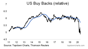 buyback leaders relative performance