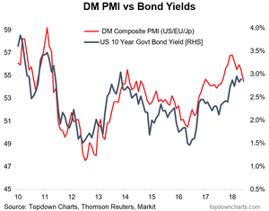 chart of manufacturing PMI vs bond yields