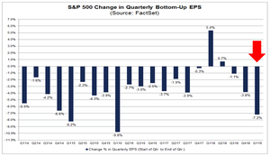 earnings collapse chart