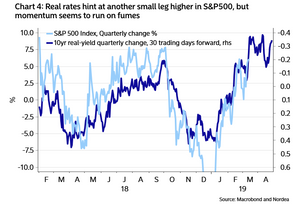 S&P500 leading indicator - real yields