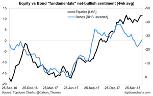 equity and bond macro sentiment graph