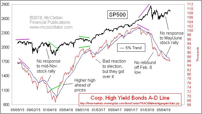 S&P500 vs corporate bonds (market breadth)