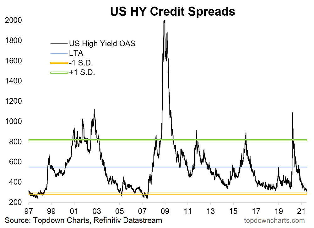 chart of US high yield credit spreads