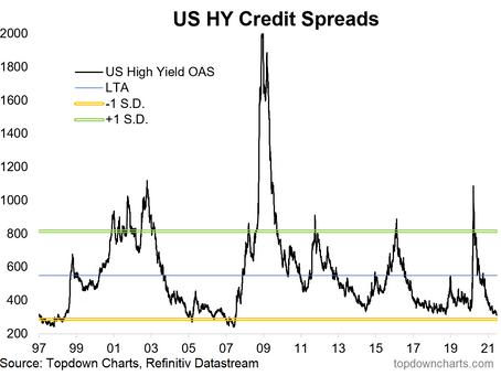 Junk Bonds: Not So High Yield