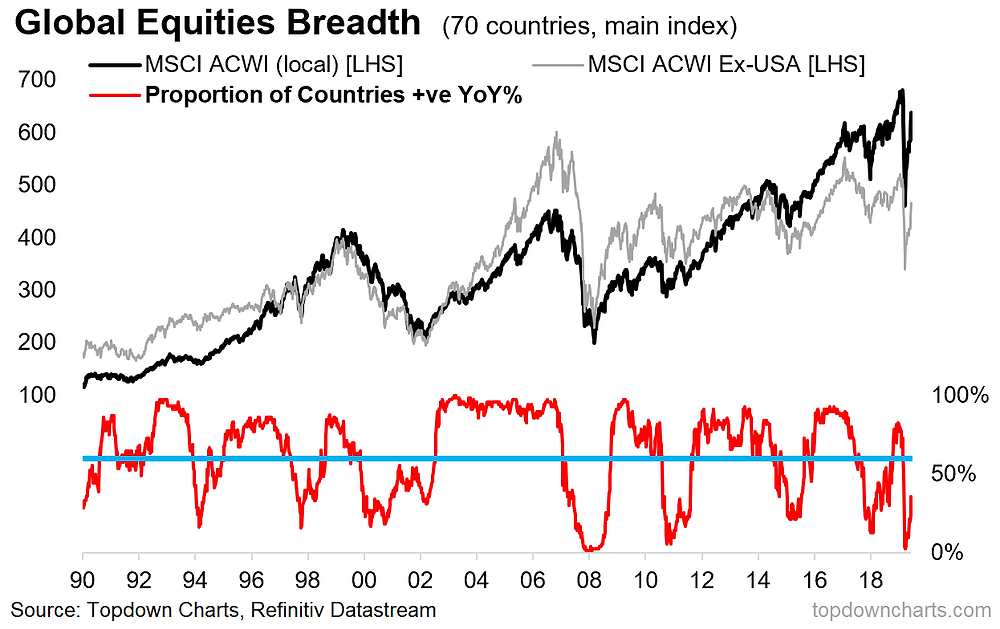 global equities market timing breadth signal chart