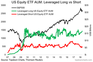 Leveraged long and short equity ETF AUM