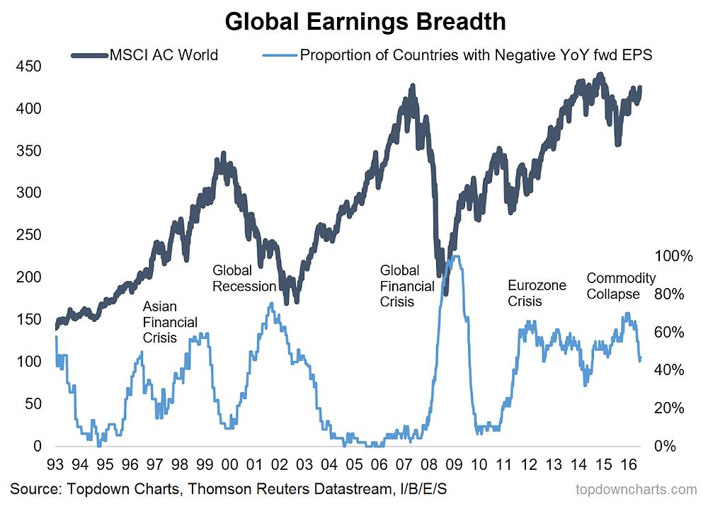 global equities earnings indicator