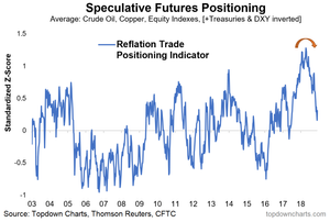 speculative futures positioning - reflatometer