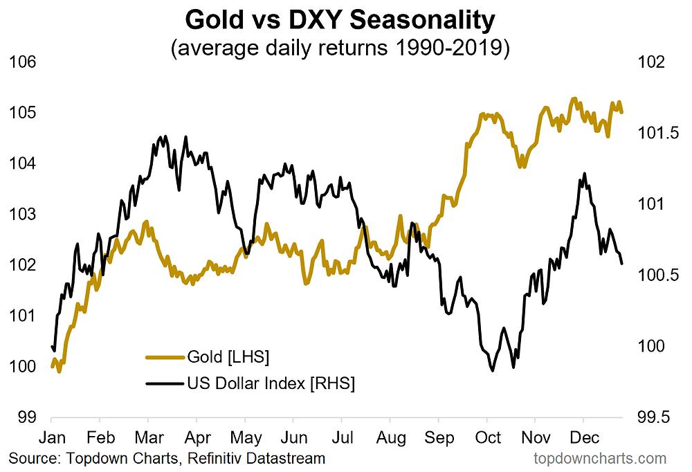 chart of gold and USD seasonality