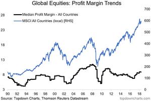 global equities profitability chart