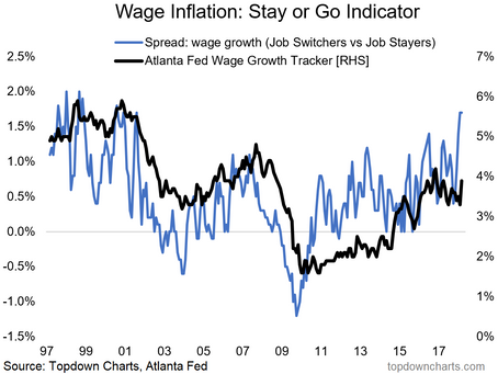 Chart Of The Week: Stay or Go? US Wage Growth is on the Rise...