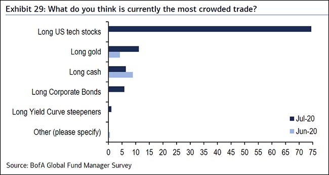 chart of most crowded trades