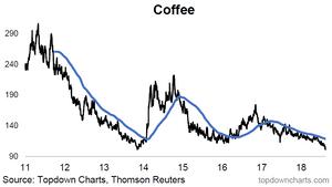 Coffee price chart