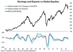global equities vs global trade growth