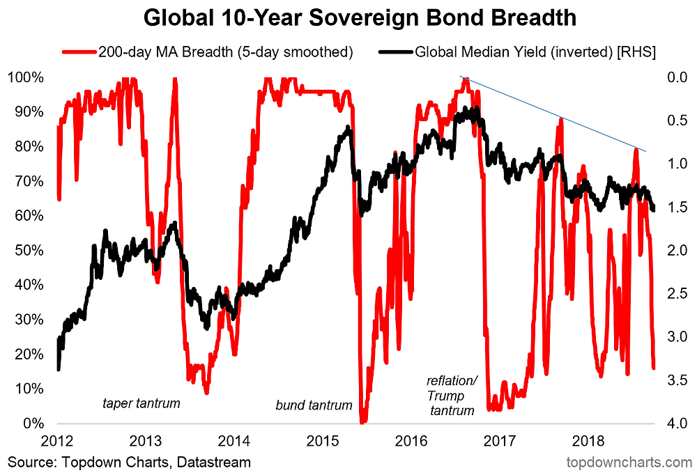 global sovereign bond breadth chart