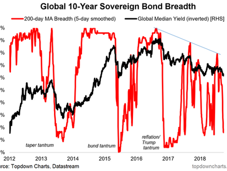 Chart: What's going on with global bonds?