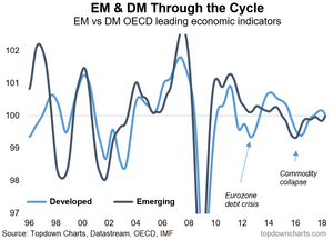 OECD composite leading economic indicators EM vs DM