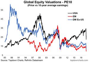 Global equities PE10 chart