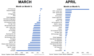 monthly asset class performance charts