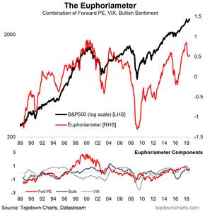 euphoriameter composite measure of investor sentiment