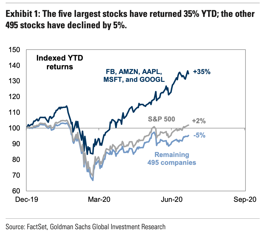 chart shows returns of the S&P 500 vs the S&P 5