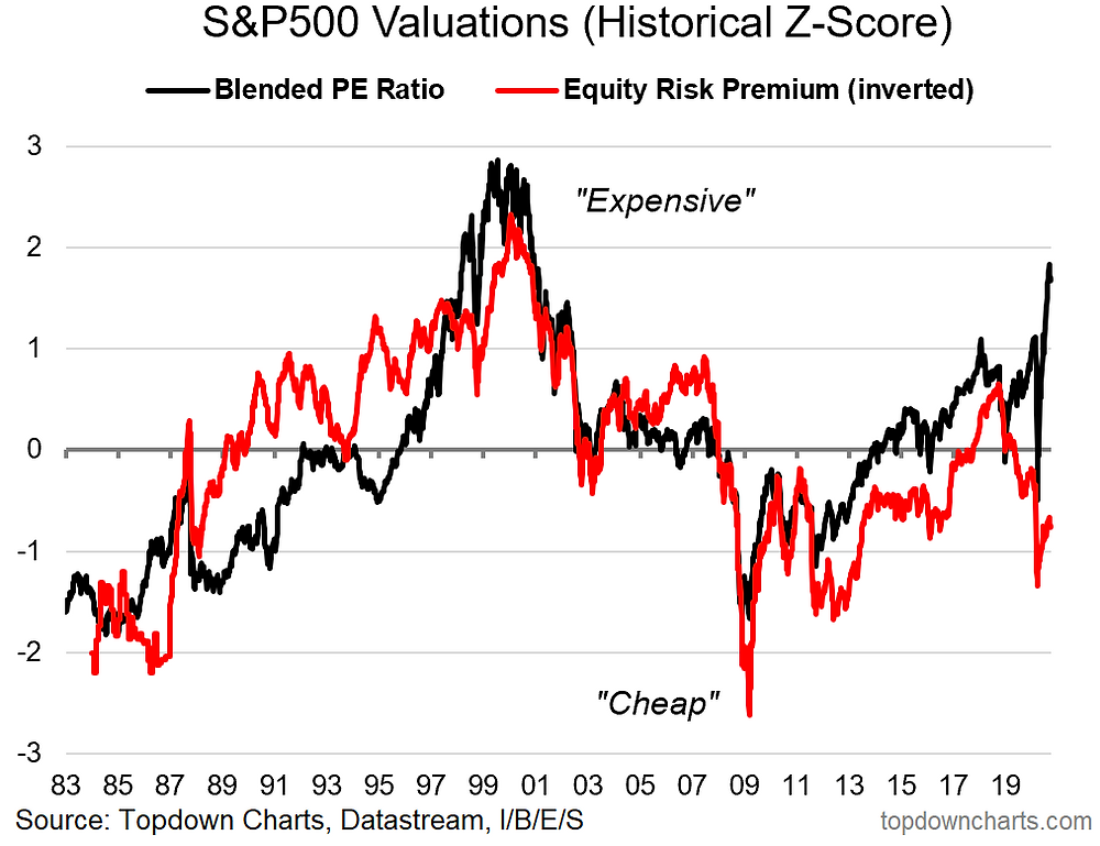 chart of US stockmarket valuations