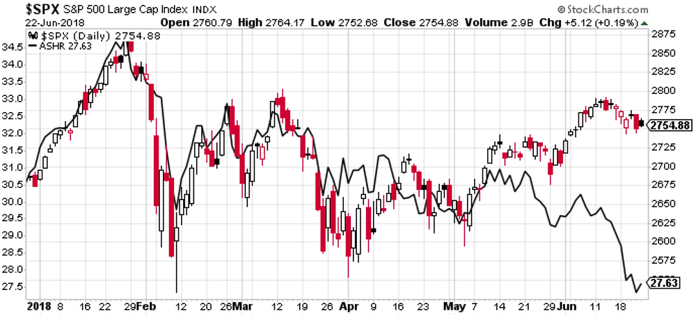 S&P500 vs China A-shares ETF chart - biggest loser of the trade war