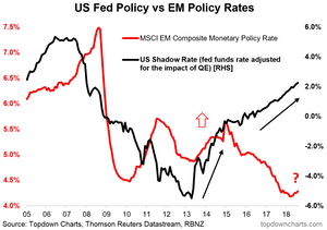 Chart of the impact of Fed tightening on emerging market central bank monetary policy