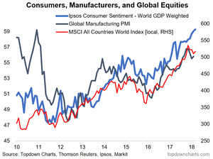 chart of Global Consumer Confidence vs PMI and Global Equities