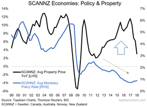 SCANNZ Economies house price growth and interest rates