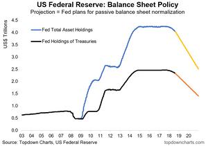 Fed balance sheet normalization process chart
