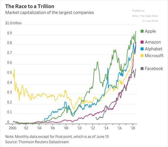 the race to a trillion - chart of big tech market cap
