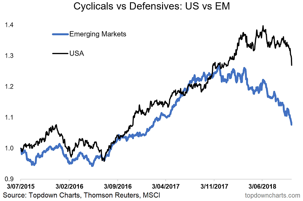 cyclicals vs defensives - EM equities vs US equities