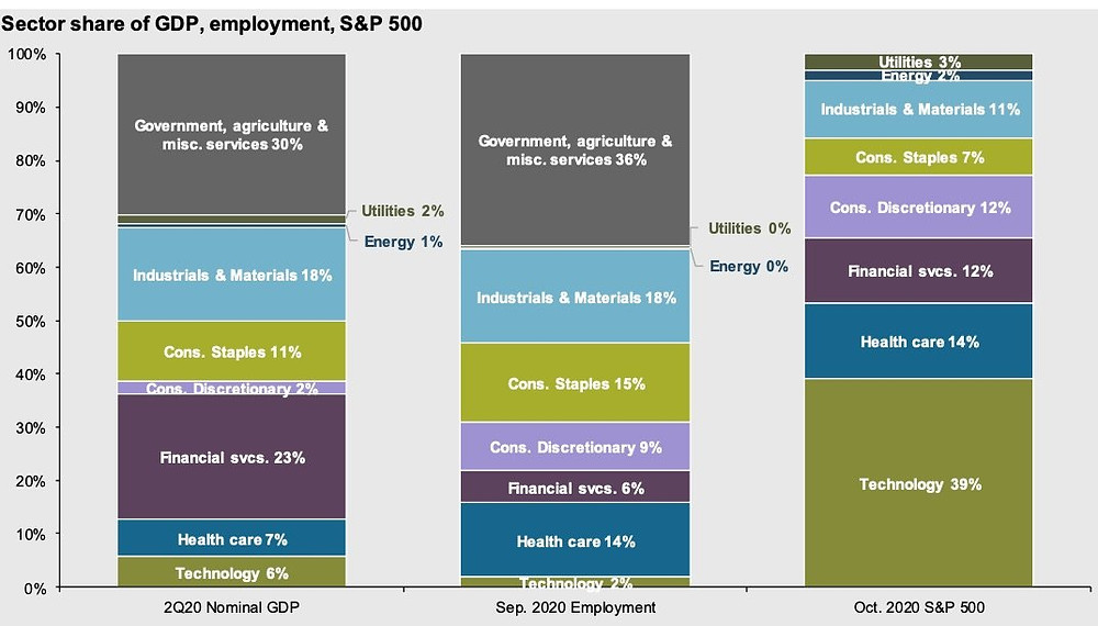 tech sector representation of GDP and market cap and employment