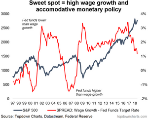 "chart of the S&P500 and the Fed ""sweet spot indicator"""