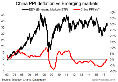China PPI Inflation