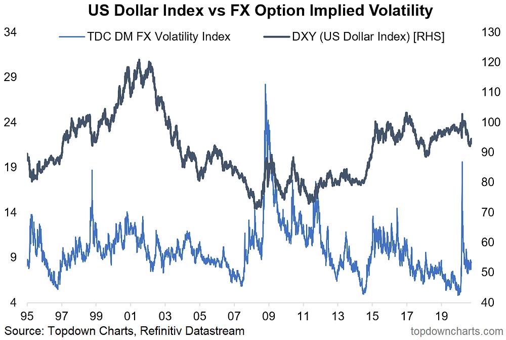 chart of FX volatility
