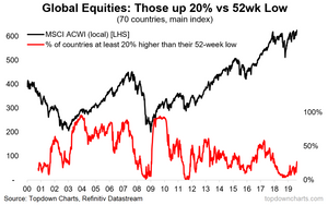 global equities market breadth - countries in a bull market
