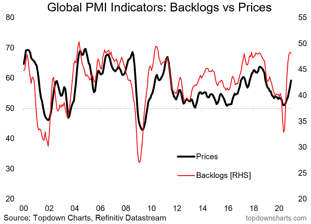 chart of global backlogs and supply chain disruption inflation implications