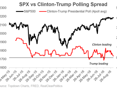 US Election Polls vs Equities