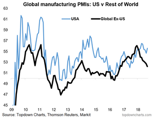 Global manufacturing PMI chart: US vs the rest of the world